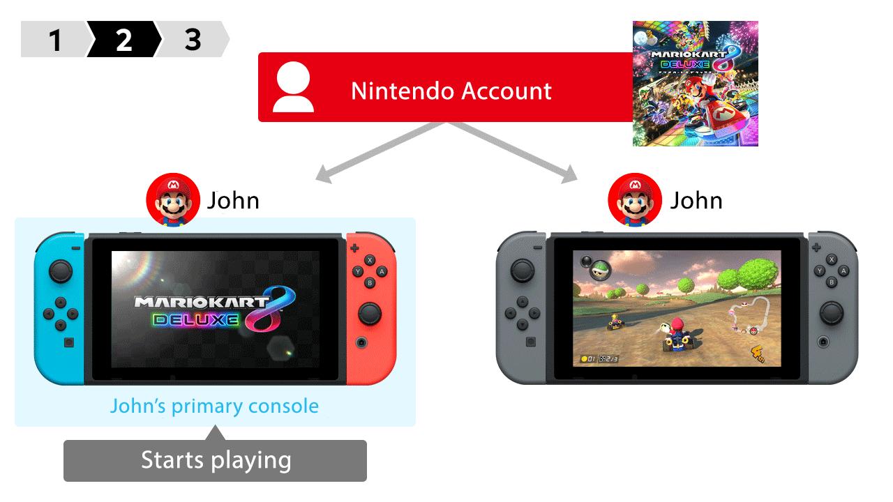 Partage de jeux Nintendo Switch