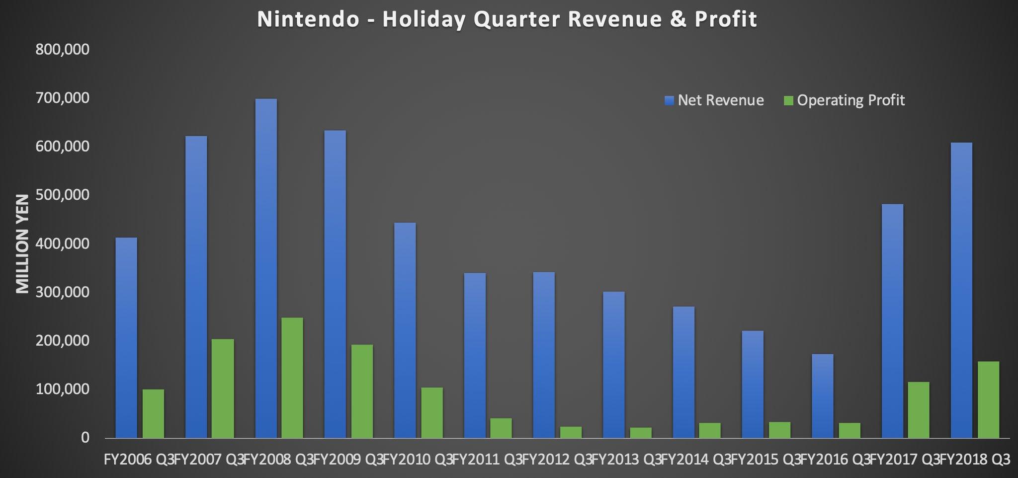 Chiffres Nintendo 2018