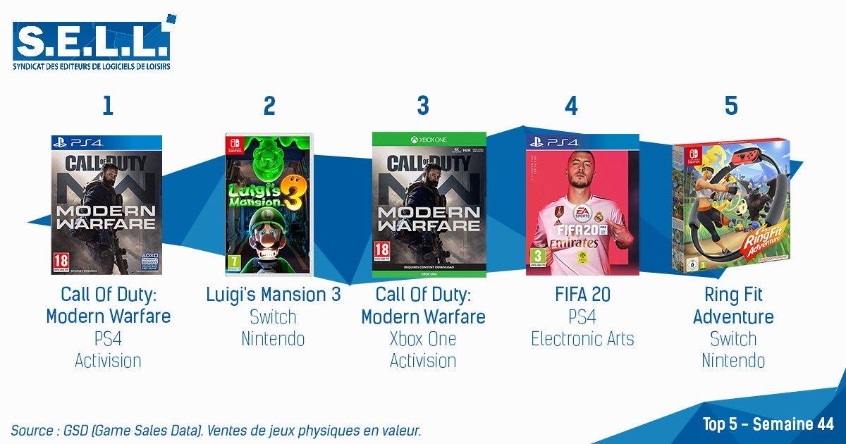 Top des ventes en France