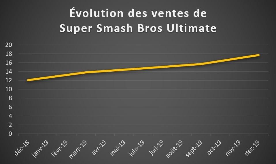 Bilan financier Nintendo