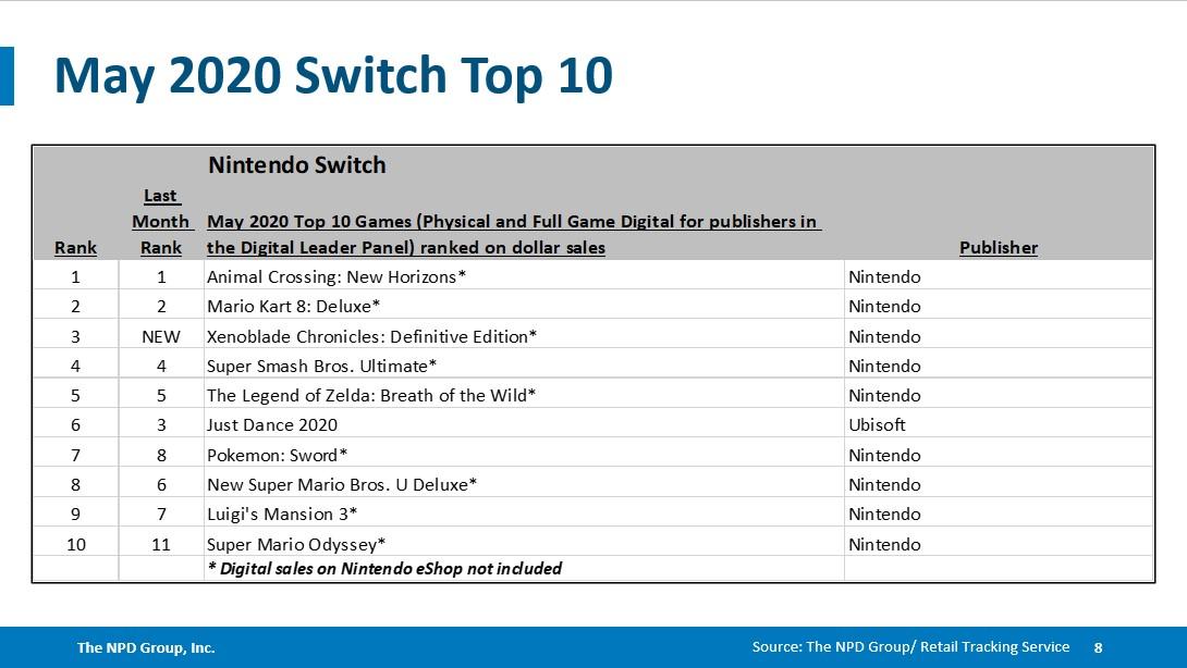 ventes de jeux et de consoles