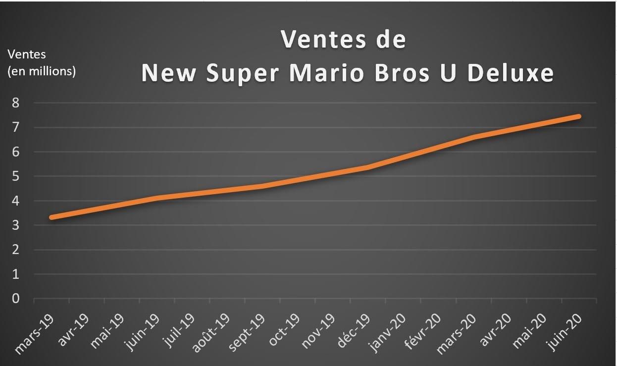 Ventes jeux Nintendo