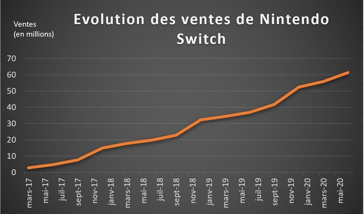 Ventes de consoles Nintendo