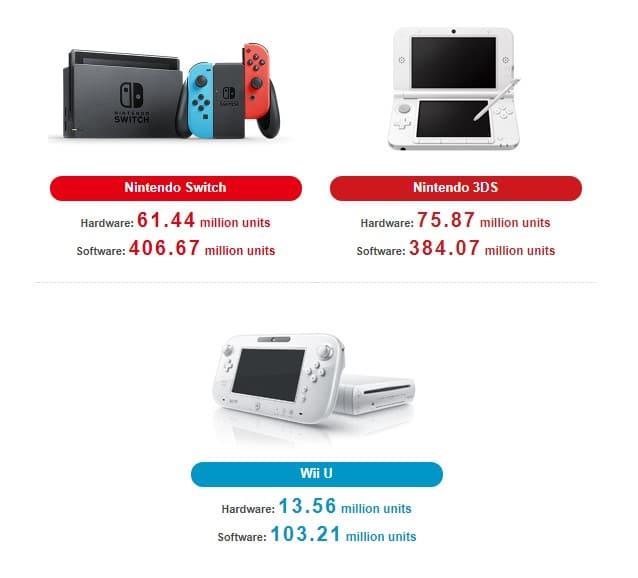 Ventes Nintendo juin 2020 bilan financier
