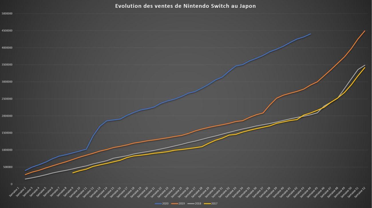 Top des ventes de jeux au Japon