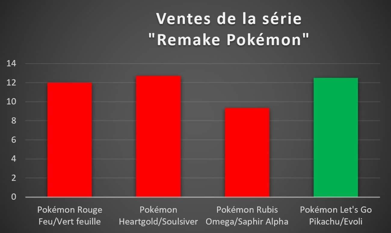 Ventes remakes Pokémon