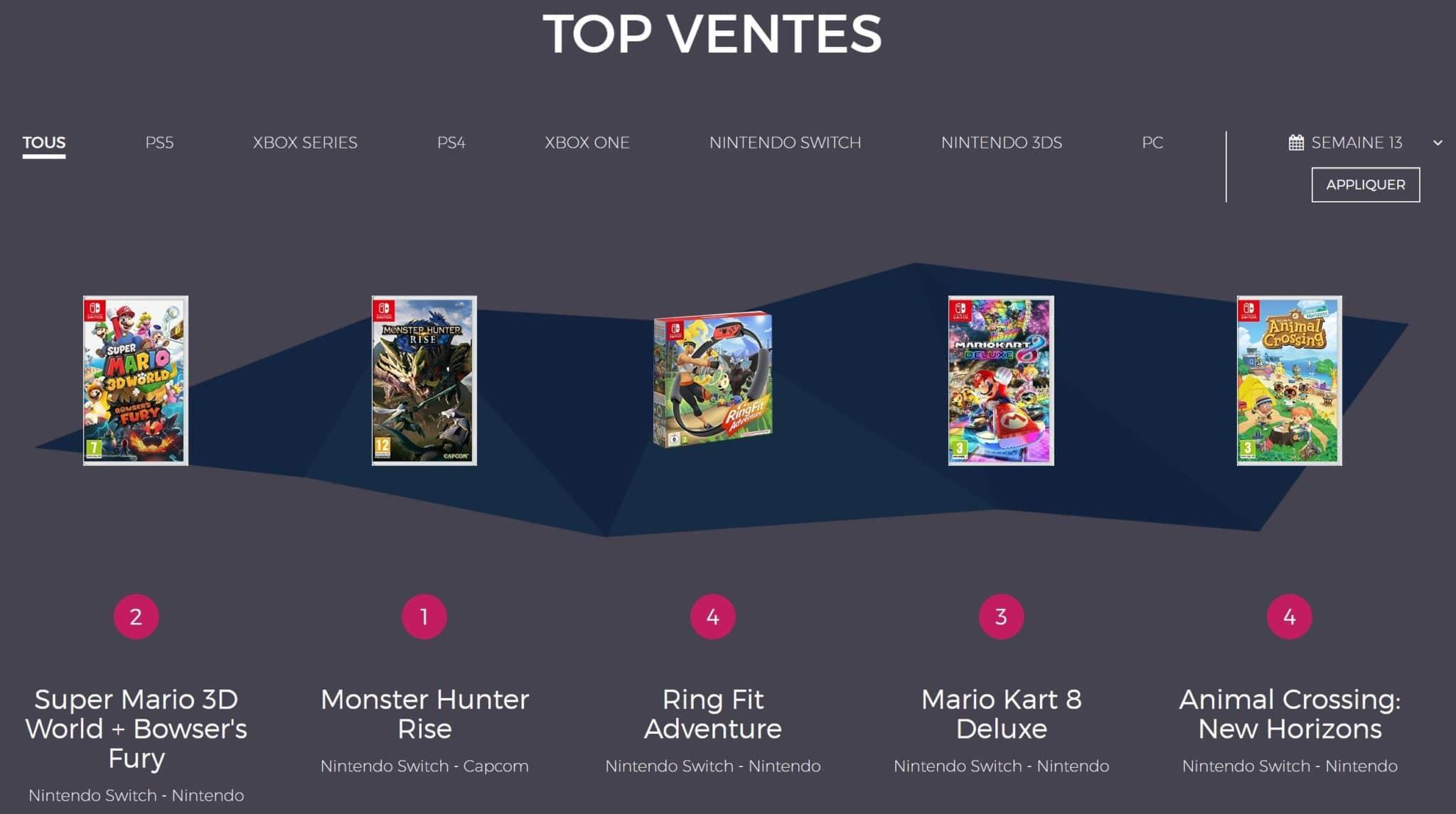 Top des ventes en France - Semaine 31 : Monster Hunter