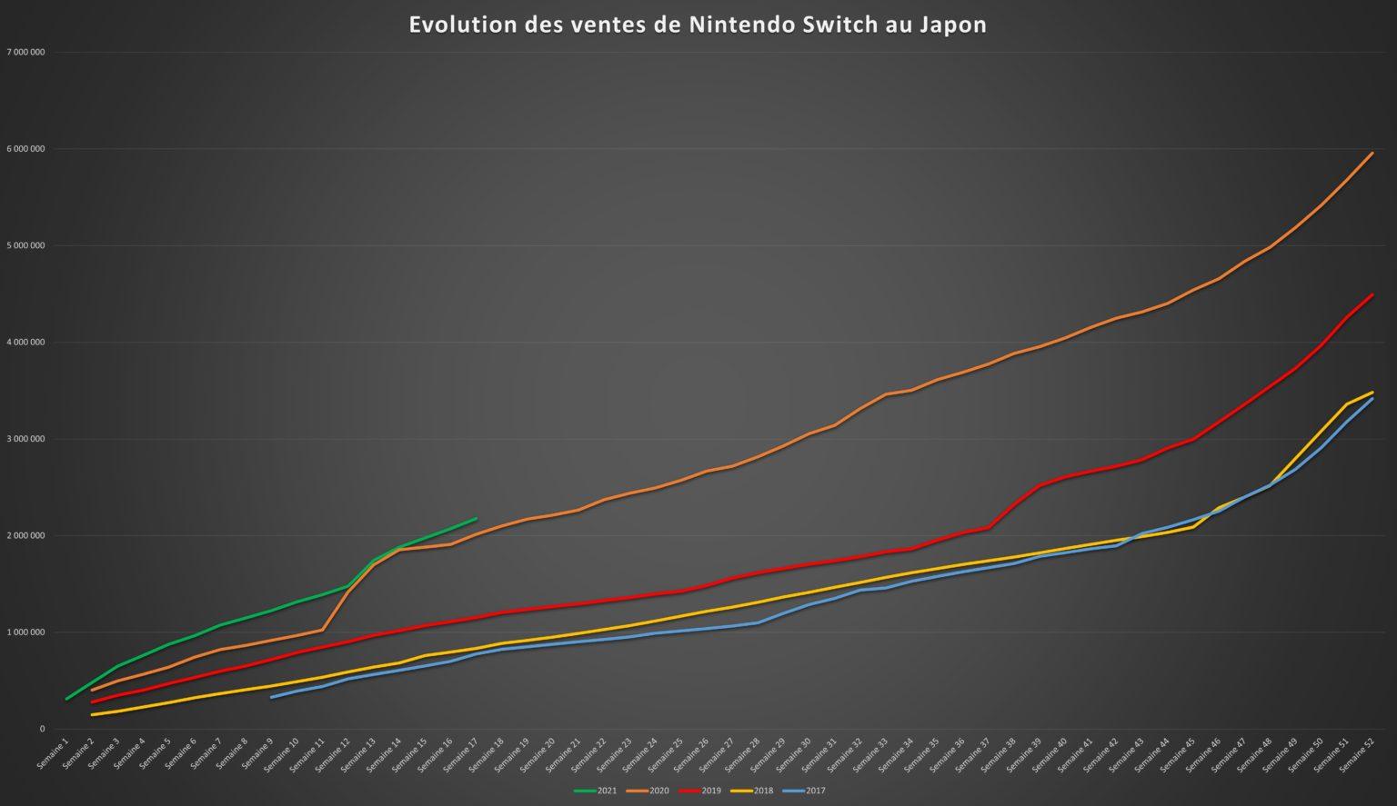 Top des ventes de jeux et consoles au Japon - Semaine 17