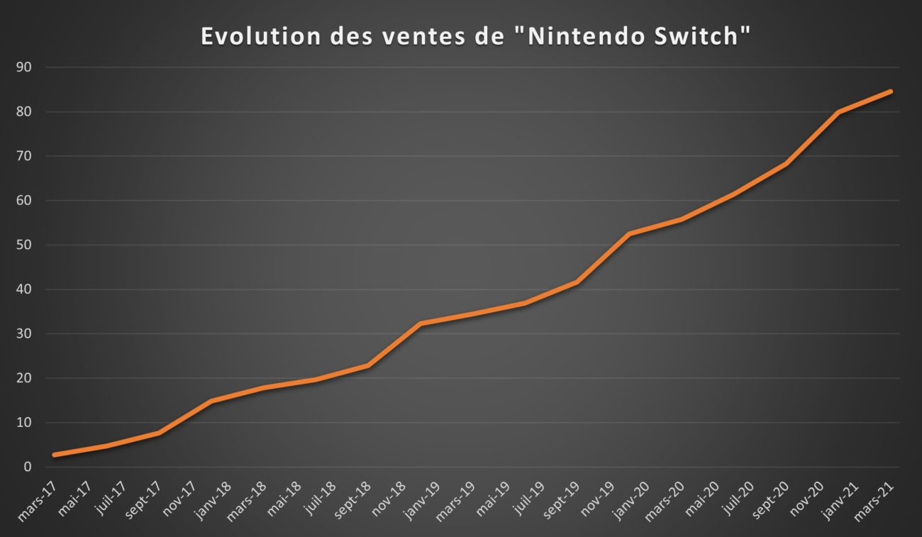 Ventes Nintendo Switch