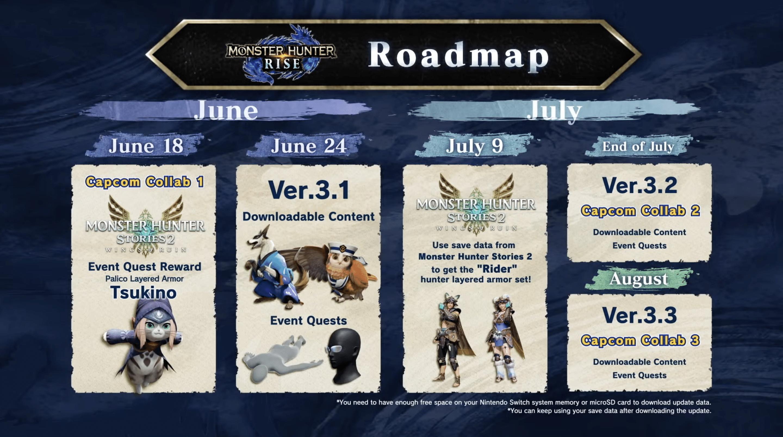 Monster Hunter Stories 2 Rise Roadmap