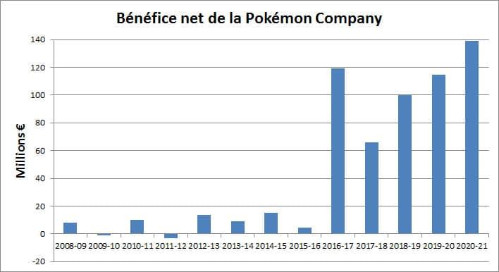 the pokemon company bénéfices