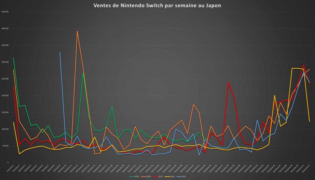 Top des ventes de jeux